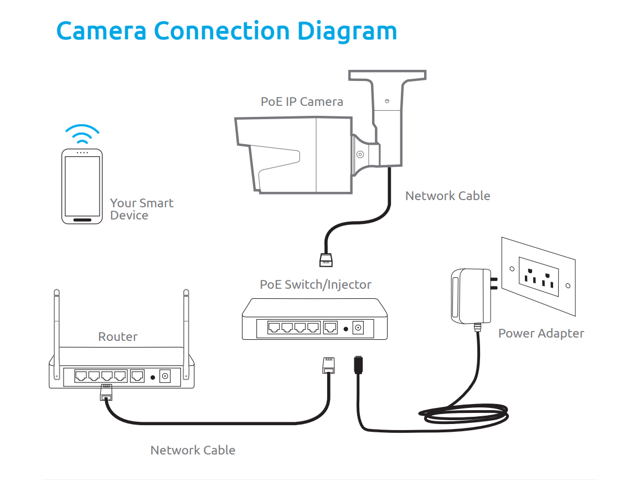 Reolink 5MP Home Monitoring Camera Wired PoE Security Cam Support 100 on poe power over ethernet color code, poe plug diagram, router connection diagram, poe cabling diagram, poe switch diagram, network switch connection diagram, power over ethernet diagram, camera diagram, ip ptz wire diagram, poe connector diagram, ethernet connector diagram, poe power diagram, poe cable diagram, poe injector diagram, poe lighting,