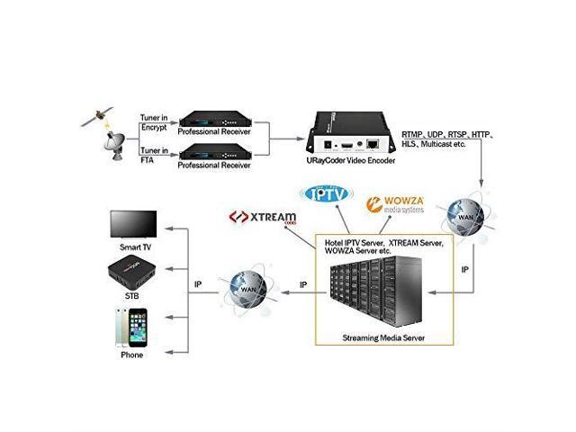 URayCoder H264 Live HDMI Video Encoder Supports RTSP RTP RTMP HTTP UDP  Protocol and ONVIF for IPTV Live Stream Broadcast Supports YouTube Facebook