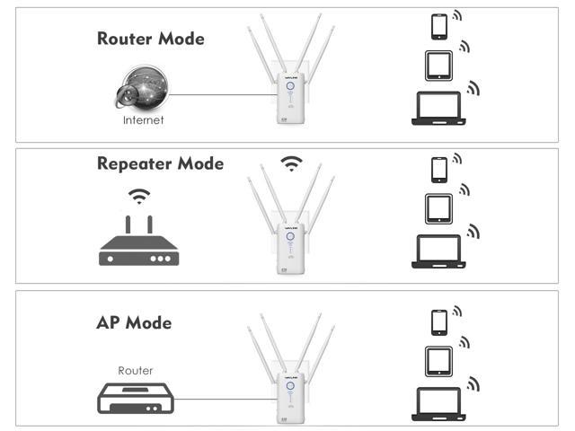 Dual Gigabit WIFI Repeater, 1200Mbps Wireless Range Extender with 4 x High Power External antennas, Dual Band 2.4GHz & 5GHz Wireless Signal Amplifier Booster, WPS,Repeater, AP and wireless Router