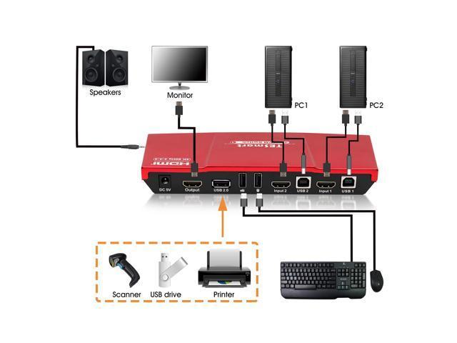 TESmart 2x1 HDMI KVM Switch 4K 3840x2160@60Hz 4:4:4 USB 2.0 2Pcs 5ft KVM Cables Control of 2 Computers/Servers/DVR (RED)