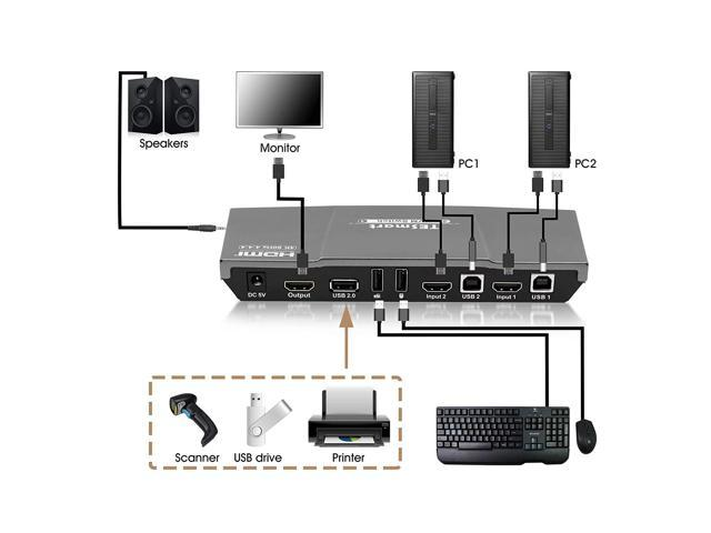TESmart 2x1 HDMI KVM Switch 4K 3840x2160@60Hz 4:4:4 USB 2.0 2Pcs 5ft KVM Cables Control of 2 Computers/Servers/DVR (GRAY) US Standard Plug