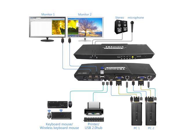 TESmart HDMI + VGA 4x2 HDMI Dual Monitor KVM Switch with 2 Pcs 5ft HDMI KVM Cables(Black)