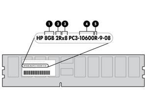HPE 501534-001 4GB DDR3 SDRAM Memory Module
