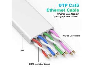 Ethernet Cable 25 ft, Cat 6e/Cat 6 Ethernet Cable High Speed with Network Patch Cords, LAN Cable Clips&Rj45 Connector for Router Modem Faster Than Cat 5e/Cat 5-White